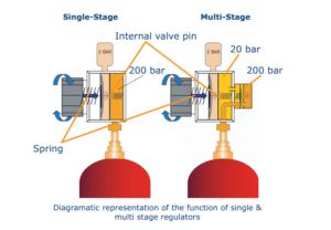 Gas regulator date code