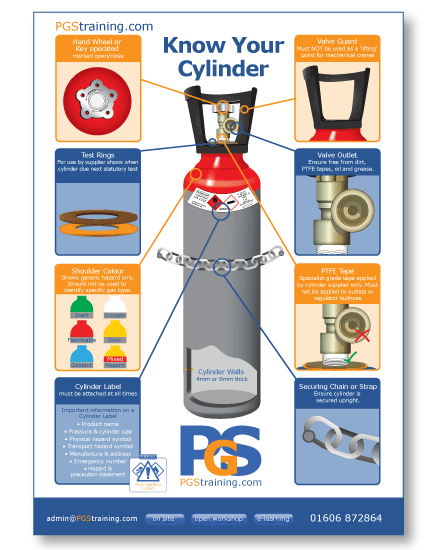 Buy Know Your Cylinder Online Proactive Gas Safety Training