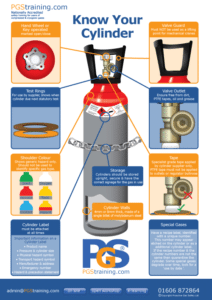 Get to know your gas cylinder with our helpful guide