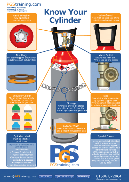 Know Your Cylinder