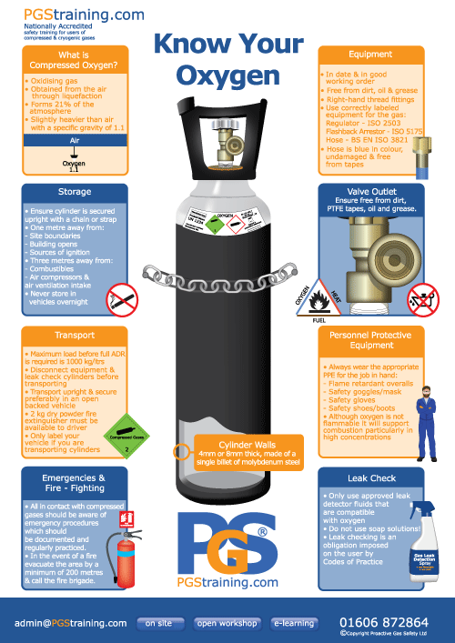 Know Your Oxygen Cylinder