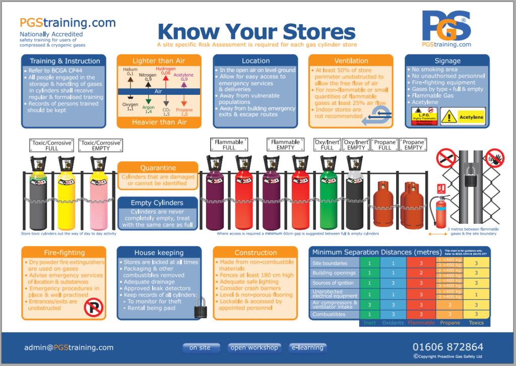 Gas Bottle Storage Proactive Gas Safety Training