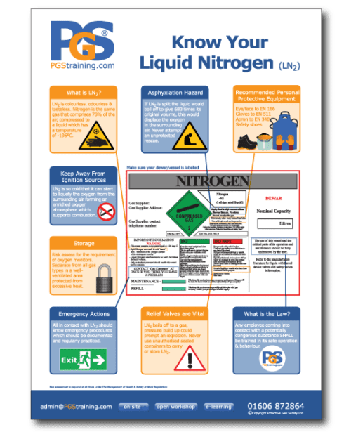 Know Your Liquid Nitrogen