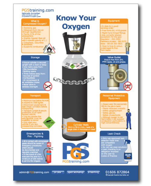 Know Your Oxygen