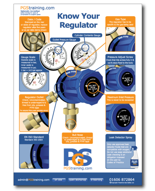 Know Your Regulator