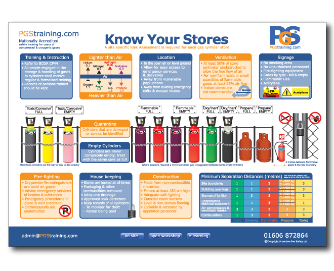 Know Your Gas Stores